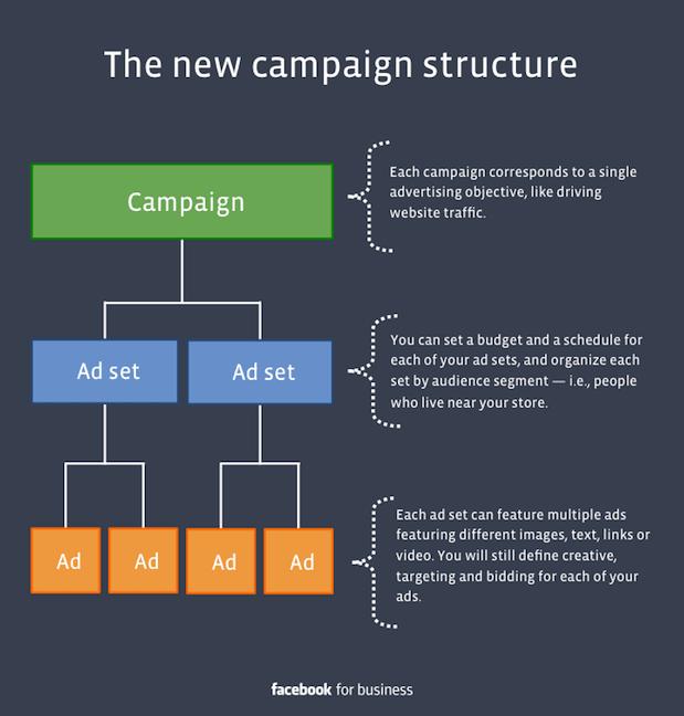 Cambiamenti Facebook 2014 - nuova strutture campagne inserzioni