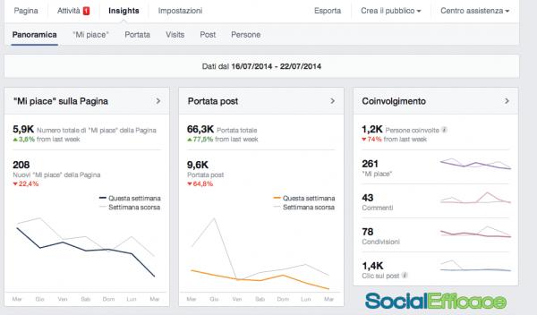 4 regole pagina Facebook - statistiche insights